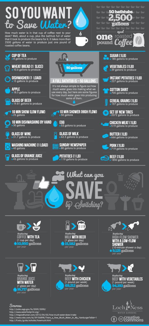 savewater