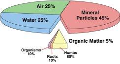soil_breakdown
