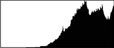 histogram-overexposed 1